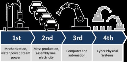 Industry_4.0